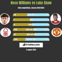 Neco Williams vs Luke Shaw h2h player stats