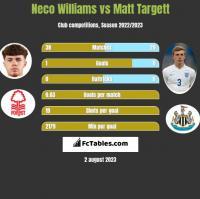 Neco Williams vs Matt Targett h2h player stats