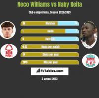 Neco Williams vs Naby Keita h2h player stats