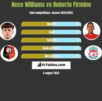Neco Williams vs Roberto Firmino h2h player stats