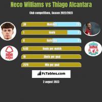 Neco Williams vs Thiago Alcantara h2h player stats