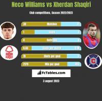 Neco Williams vs Xherdan Shaqiri h2h player stats