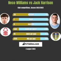 Neco Williams vs Jack Harrison h2h player stats