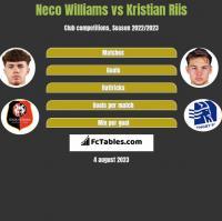 Neco Williams vs Kristian Riis h2h player stats