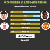 Neco Williams vs Aaron-Wan Bissaka h2h player stats
