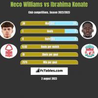 Neco Williams vs Ibrahima Konate h2h player stats