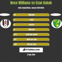 Neco Williams vs Ozan Kabak h2h player stats