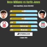 Neco Williams vs Curtis Jones h2h player stats