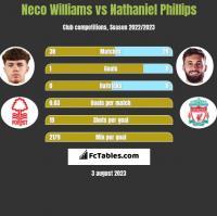 Neco Williams vs Nathaniel Phillips h2h player stats