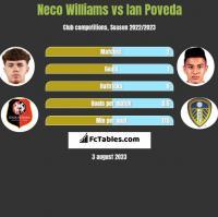 Neco Williams vs Ian Poveda h2h player stats