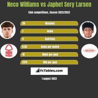 Neco Williams vs Japhet Sery Larsen h2h player stats