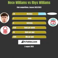 Neco Williams vs Rhys Williams h2h player stats