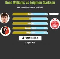 Neco Williams vs Leighton Clarkson h2h player stats