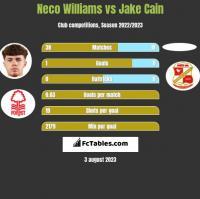 Neco Williams vs Jake Cain h2h player stats
