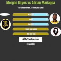 Morgan Boyes vs Adrian Mariappa h2h player stats