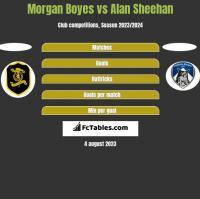 Morgan Boyes vs Alan Sheehan h2h player stats