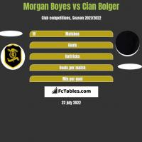 Morgan Boyes vs Cian Bolger h2h player stats