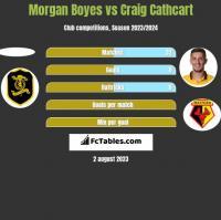 Morgan Boyes vs Craig Cathcart h2h player stats
