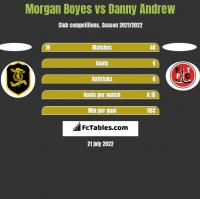 Morgan Boyes vs Danny Andrew h2h player stats