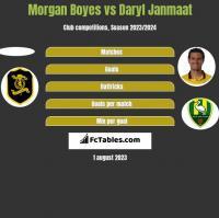 Morgan Boyes vs Daryl Janmaat h2h player stats