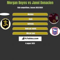 Morgan Boyes vs Janoi Donacien h2h player stats