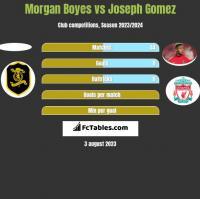 Morgan Boyes vs Joseph Gomez h2h player stats