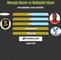 Morgan Boyes vs Nathaniel Clyne h2h player stats