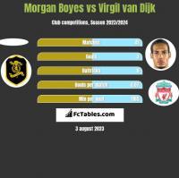 Morgan Boyes vs Virgil van Dijk h2h player stats