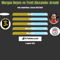 Morgan Boyes vs Trent Alexander-Arnold h2h player stats