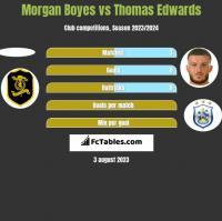 Morgan Boyes vs Thomas Edwards h2h player stats