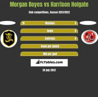 Morgan Boyes vs Harrison Holgate h2h player stats