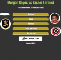 Morgan Boyes vs Yasser Larouci h2h player stats