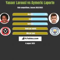 Yasser Larouci vs Aymeric Laporte h2h player stats