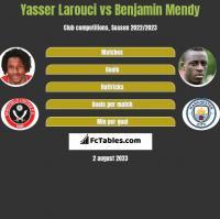 Yasser Larouci vs Benjamin Mendy h2h player stats