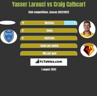 Yasser Larouci vs Craig Cathcart h2h player stats