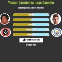 Yasser Larouci vs Joao Cancelo h2h player stats