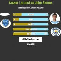 Yasser Larouci vs John Stones h2h player stats