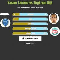 Yasser Larouci vs Virgil van Dijk h2h player stats