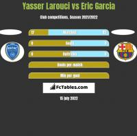 Yasser Larouci vs Eric Garcia h2h player stats