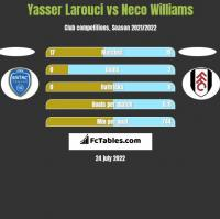 Yasser Larouci vs Neco Williams h2h player stats