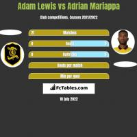 Adam Lewis vs Adrian Mariappa h2h player stats