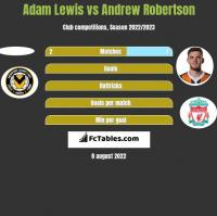 Adam Lewis vs Andrew Robertson h2h player stats