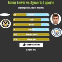 Adam Lewis vs Aymeric Laporte h2h player stats