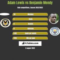 Adam Lewis vs Benjamin Mendy h2h player stats