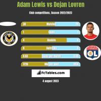 Adam Lewis vs Dejan Lovren h2h player stats