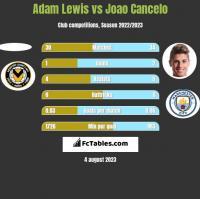 Adam Lewis vs Joao Cancelo h2h player stats