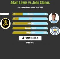 Adam Lewis vs John Stones h2h player stats