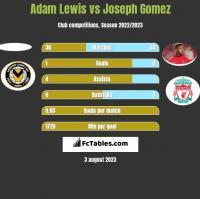 Adam Lewis vs Joseph Gomez h2h player stats