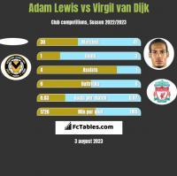 Adam Lewis vs Virgil van Dijk h2h player stats