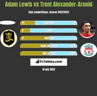 Adam Lewis vs Trent Alexander-Arnold h2h player stats